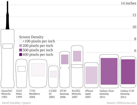 Comparativo entre o DynaTAC e os modelos atuais (Crédito: GSMArena.com)