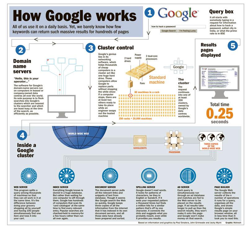 howGoogleWorks_toadgeek